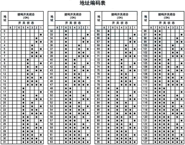 8位二进制地址码与编码位置对照表